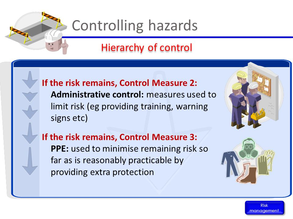 Controlling hazards Hierarchy of control