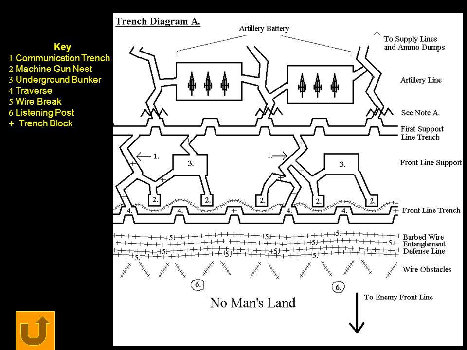 Key Communication Trench. Machine Gun Nest. Underground Bunker. Traverse. Wire Break. Listening Post.
