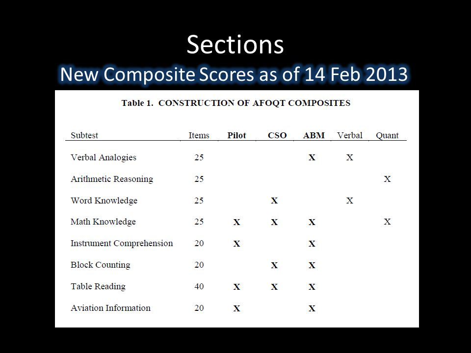 Sections New Composite Scores as of 14 Feb 2013