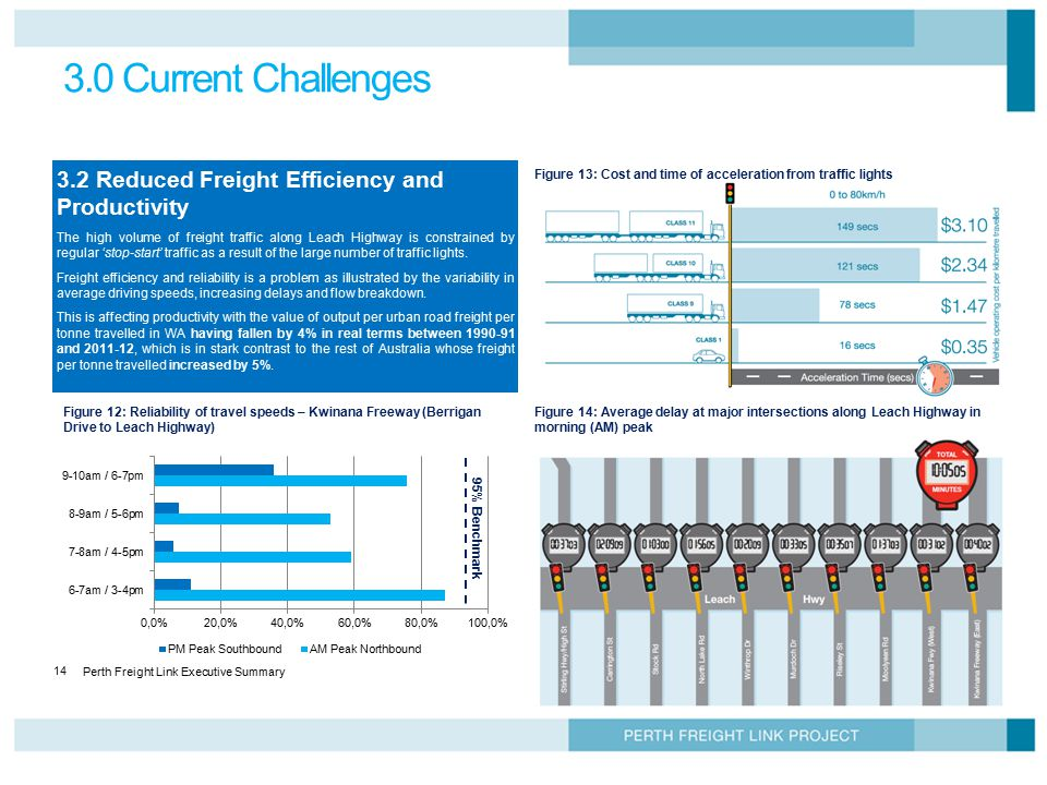 3.0 Current Challenges 3.2 Reduced Freight Efficiency and Productivity