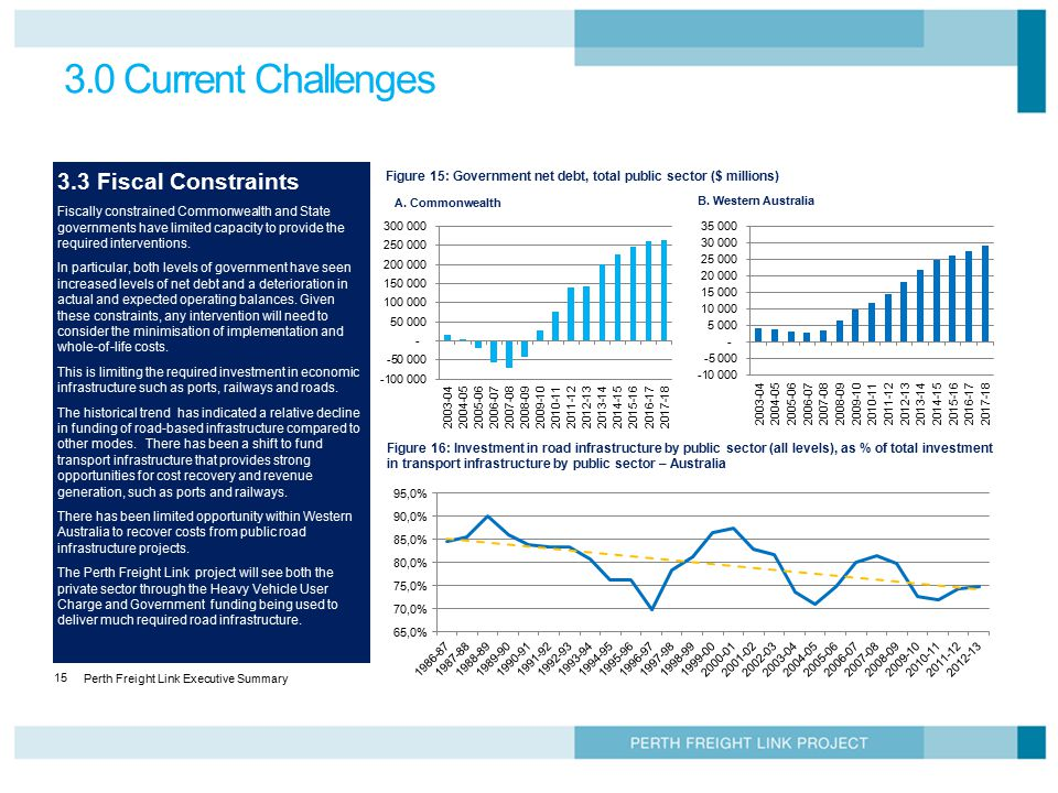 3.0 Current Challenges 3.3 Fiscal Constraints