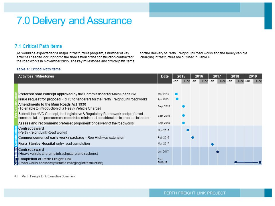 7.0 Delivery and Assurance