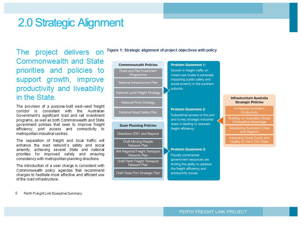 2.0 Strategic Alignment