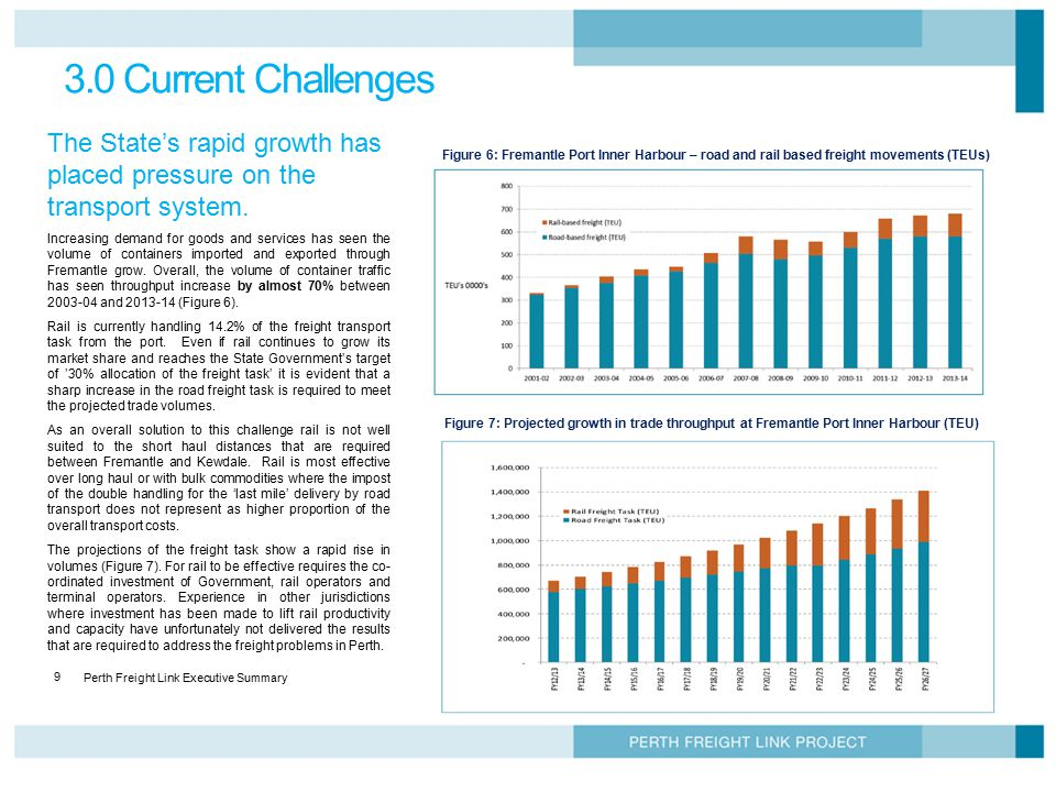 3.0 Current Challenges The State's rapid growth has placed pressure on the transport system.