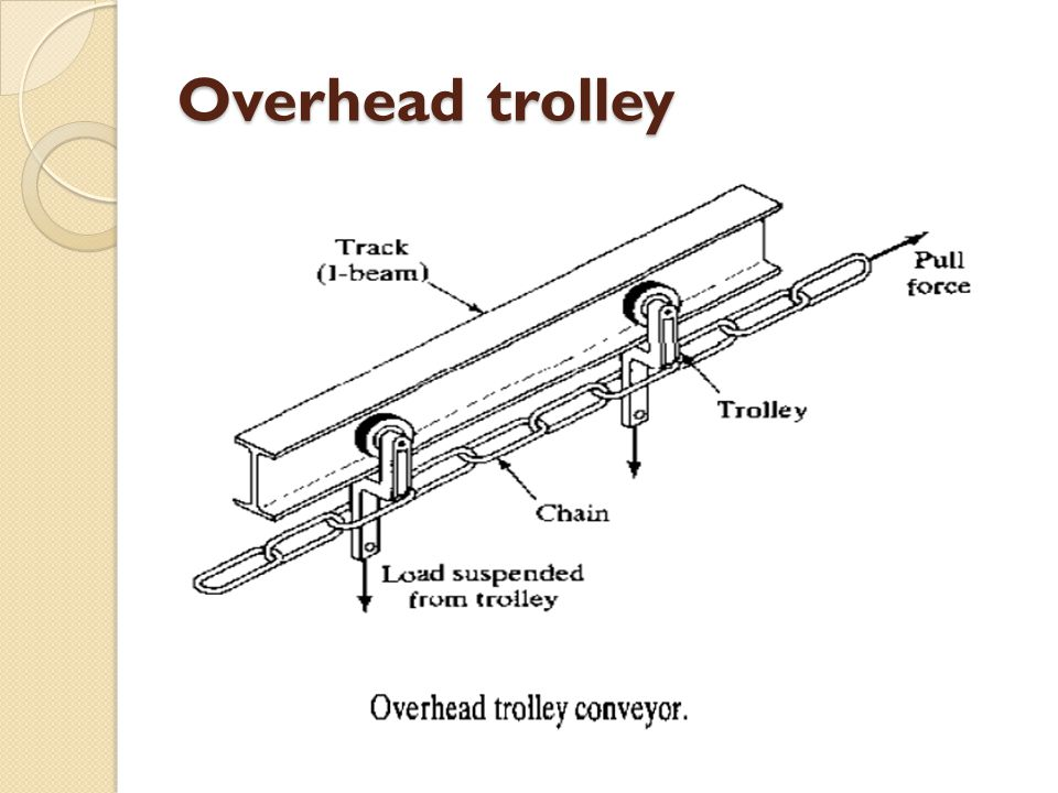 Overhead trolley