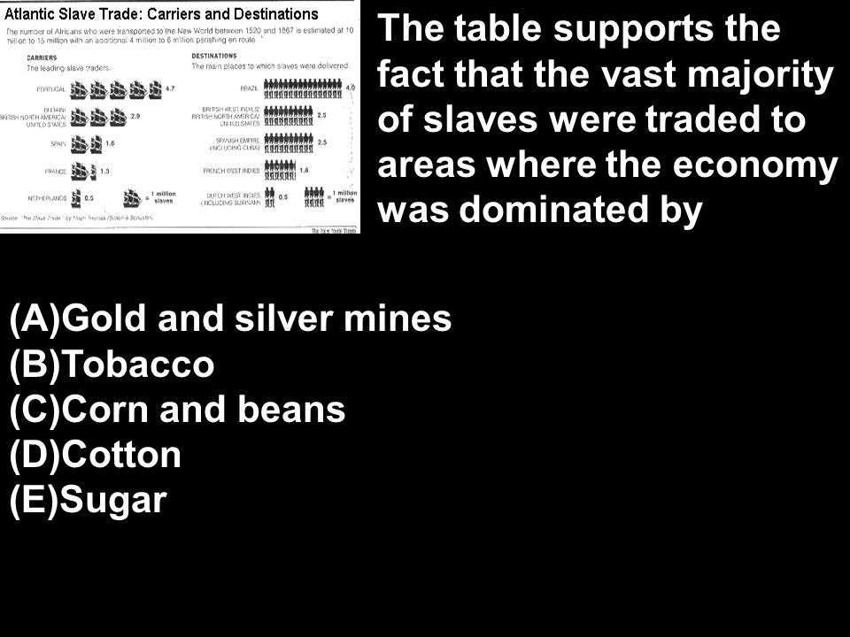The table supports the fact that the vast majority of slaves were traded to areas where the economy was dominated by