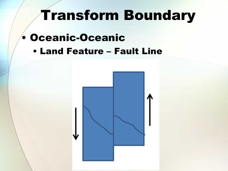Transform Boundary Oceanic-Oceanic Land Feature – Fault Line