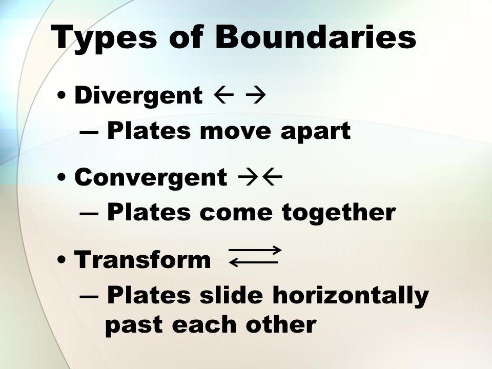 Types of Boundaries Divergent   Plates move apart Convergent 
