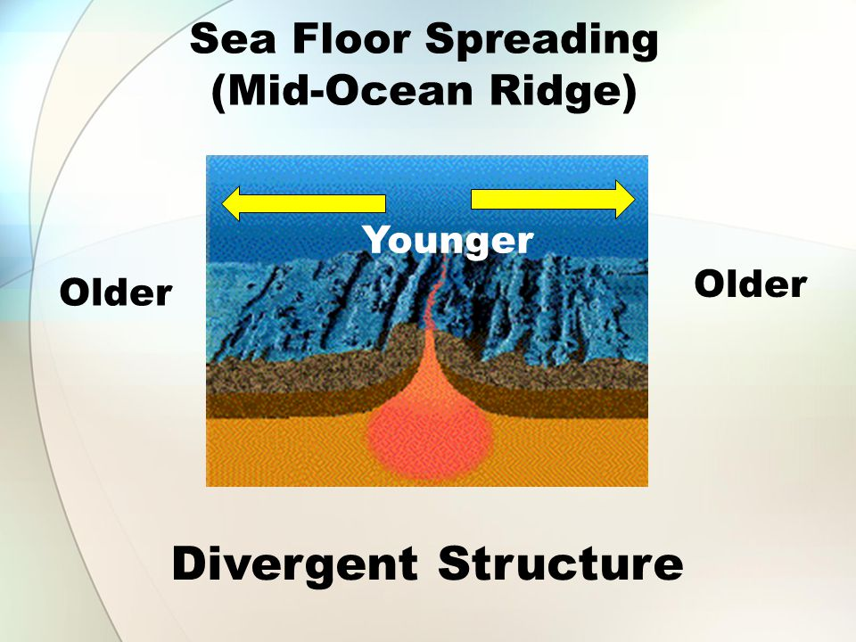 Sea Floor Spreading (Mid-Ocean Ridge)