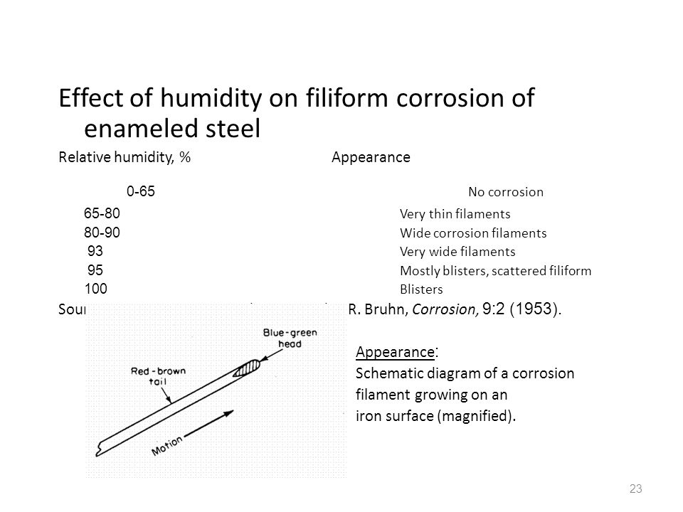 Effect of humidity on filiform corrosion of enameled steel