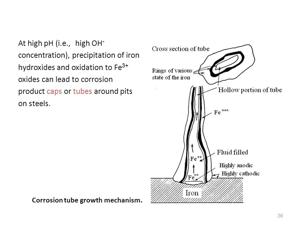 At high pH (i.e., high OH- concentration), precipitation of iron hydroxides and oxidation to Fe3+ oxides can lead to corrosion product caps or tubes around pits on steels.