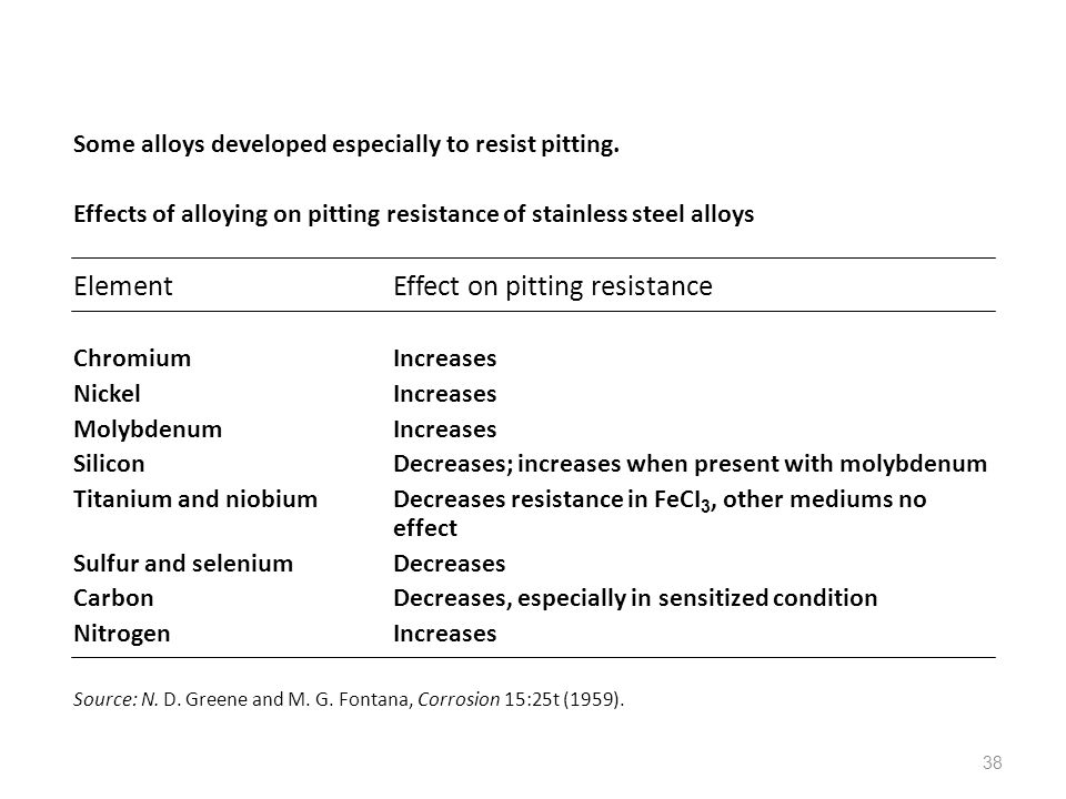 Element Effect on pitting resistance