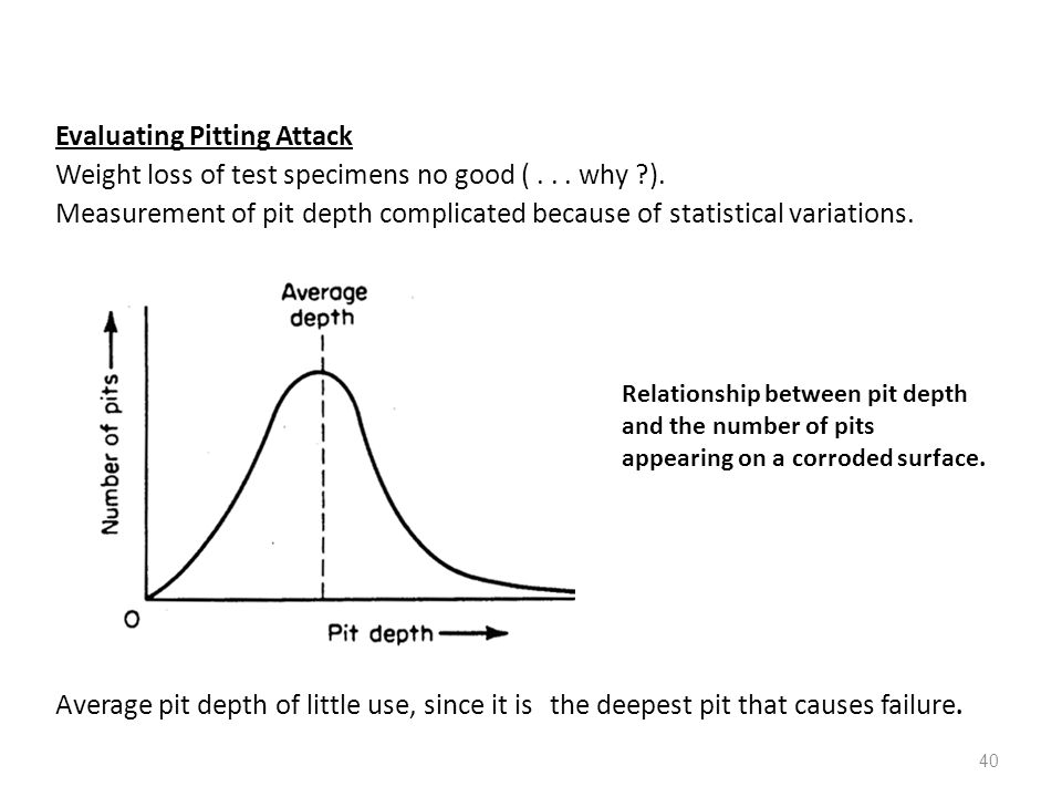 Evaluating Pitting Attack