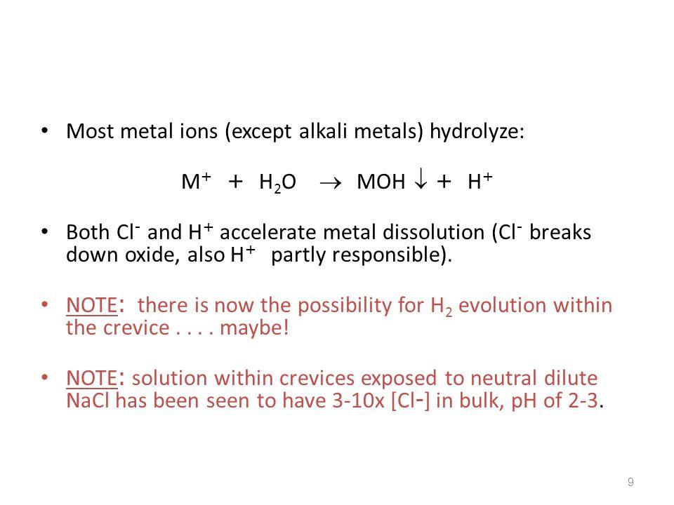 Most metal ions (except alkali metals) hydrolyze:
