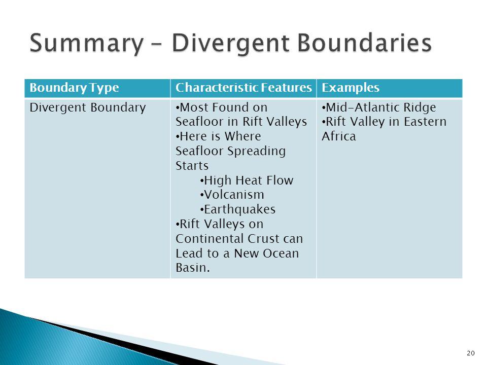 Summary – Divergent Boundaries