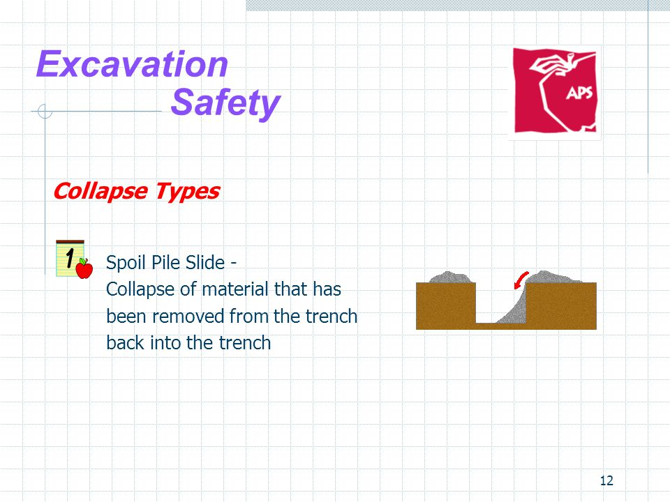 Excavation Safety Collapse Types Spoil Pile Slide -