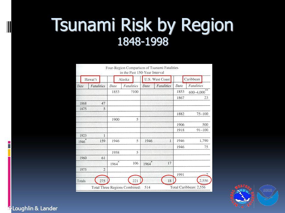 Tsunami Risk by Region 1848-1998