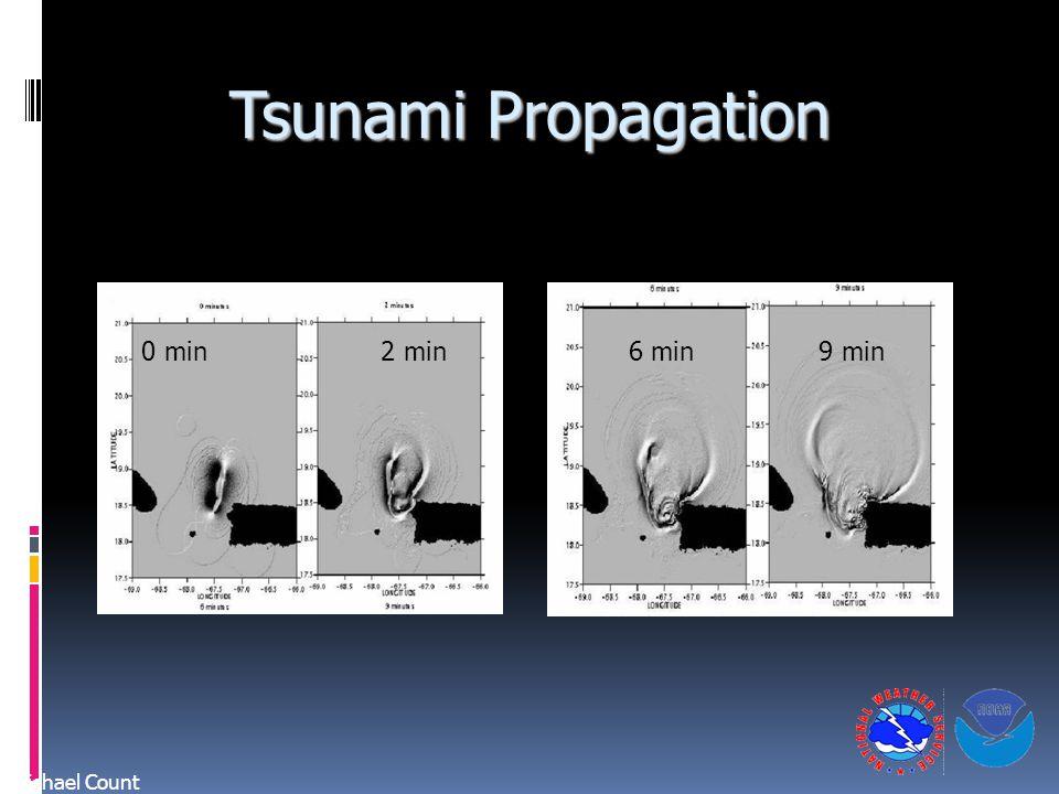 Tsunami Propagation 0 min 2 min 6 min 9 min.