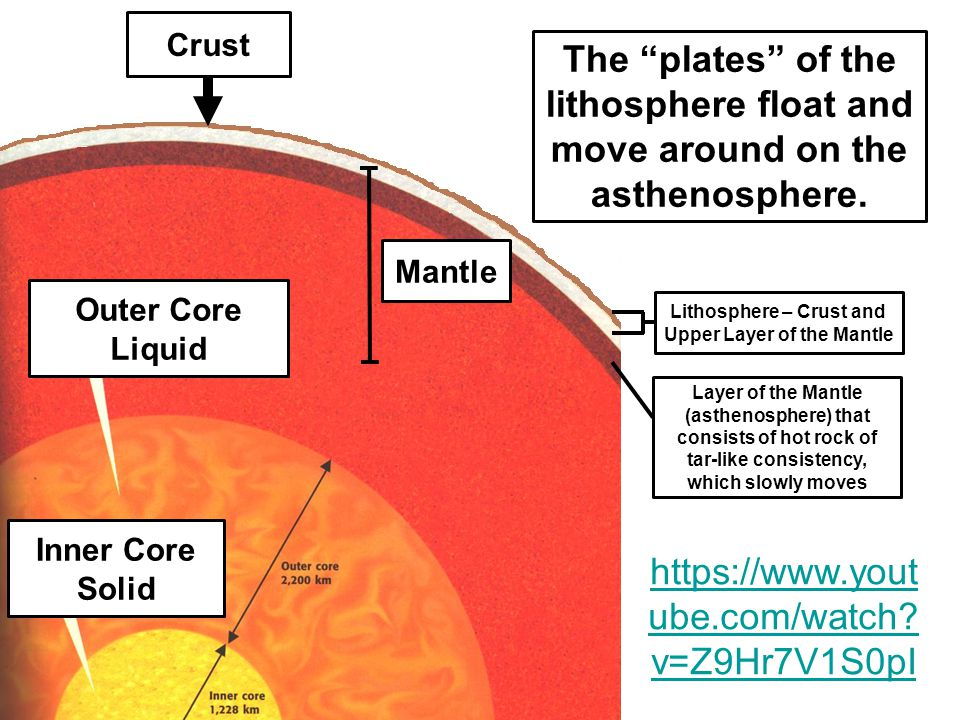 Lithosphere – Crust and Upper Layer of the Mantle