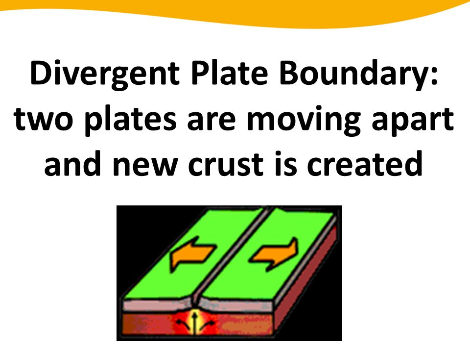 Divergent Plate Boundary: two plates are moving apart and new crust is created