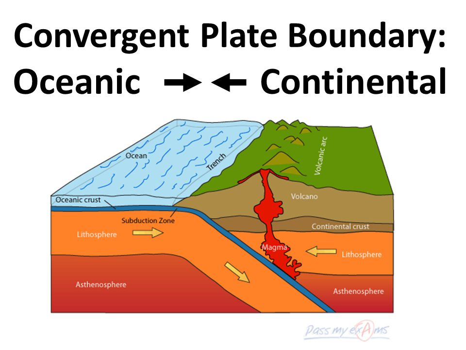 Convergent Plate Boundary: Oceanic Continental