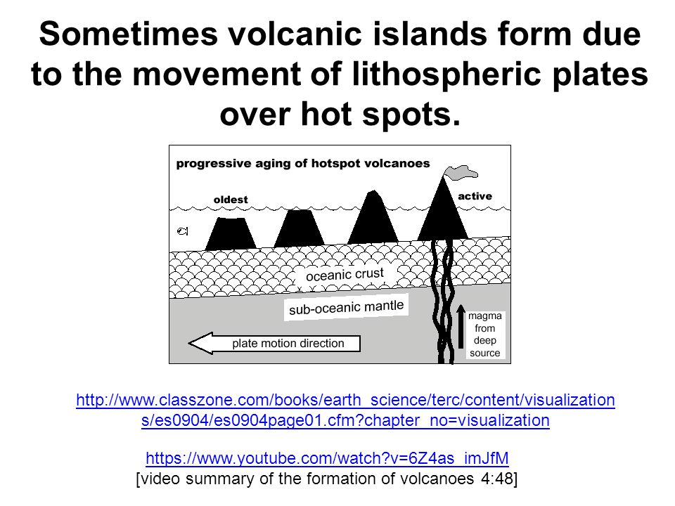 Sometimes volcanic islands form due to the movement of lithospheric plates over hot spots.