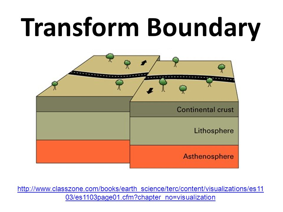 Transform Boundary http://www.classzone.com/books/earth_science/terc/content/visualizations/es1103/es1103page01.cfm chapter_no=visualization.