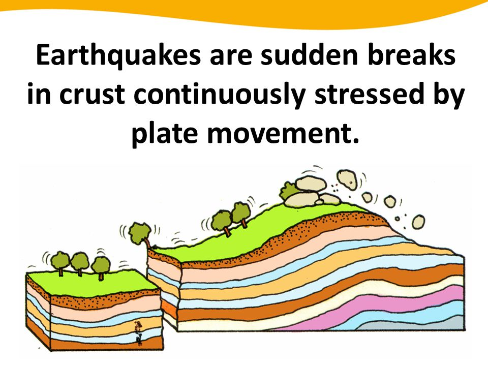Earthquakes are sudden breaks in crust continuously stressed by plate movement.