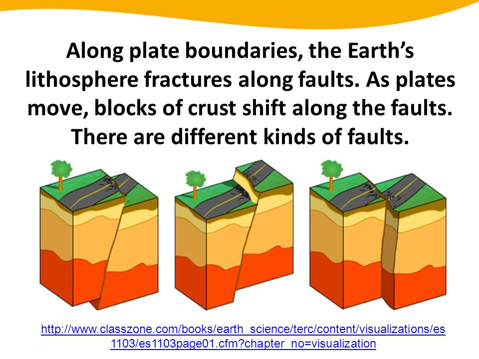 Along plate boundaries, the Earth's lithosphere fractures along faults