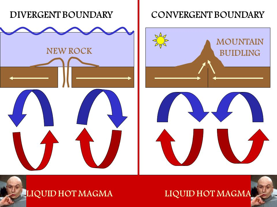 DIVERGENT BOUNDARY CONVERGENT BOUNDARY MOUNTAIN BUIDLING NEW ROCK