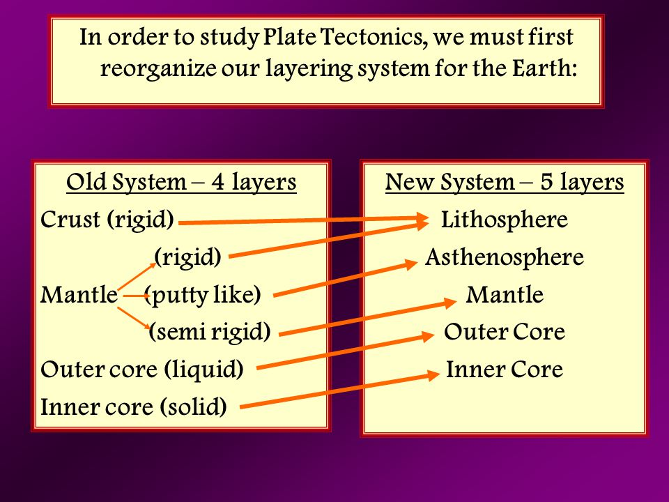 In order to study Plate Tectonics, we must first reorganize our layering system for the Earth: