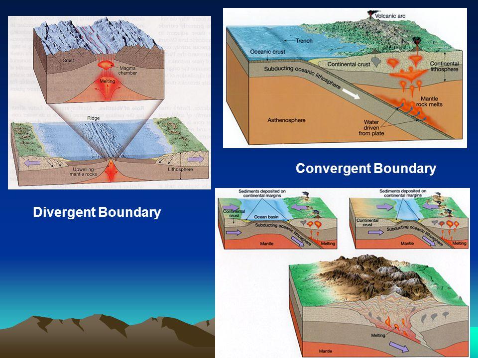 Convergent Boundary Divergent Boundary