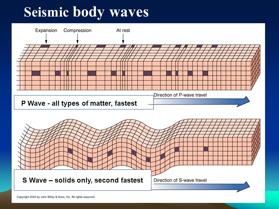 S Wave – solids only, second fastest