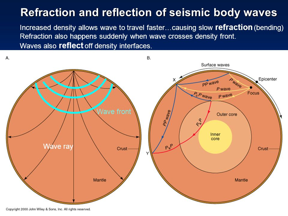 Refraction and reflection of seismic body waves