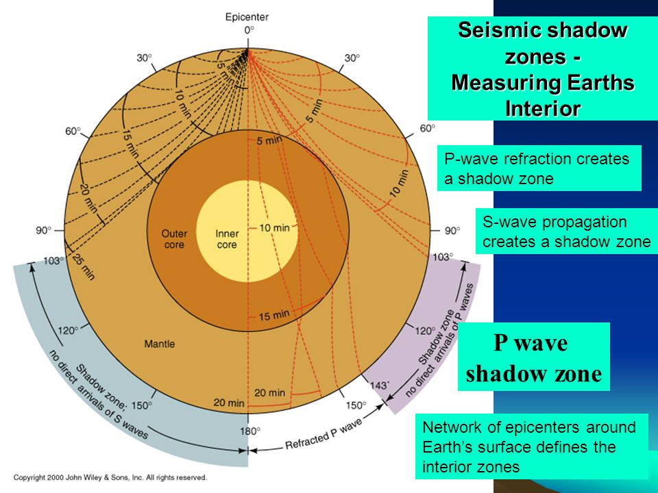 Seismic shadow zones - Measuring Earths Interior