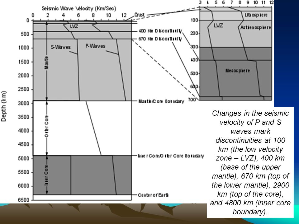 Changes in the seismic velocity of P and S waves mark discontinuities at 100 km (the low velocity zone – LVZ), 400 km (base of the upper mantle), 670 km (top of the lower mantle), 2900 km (top of the core), and 4800 km (inner core boundary).