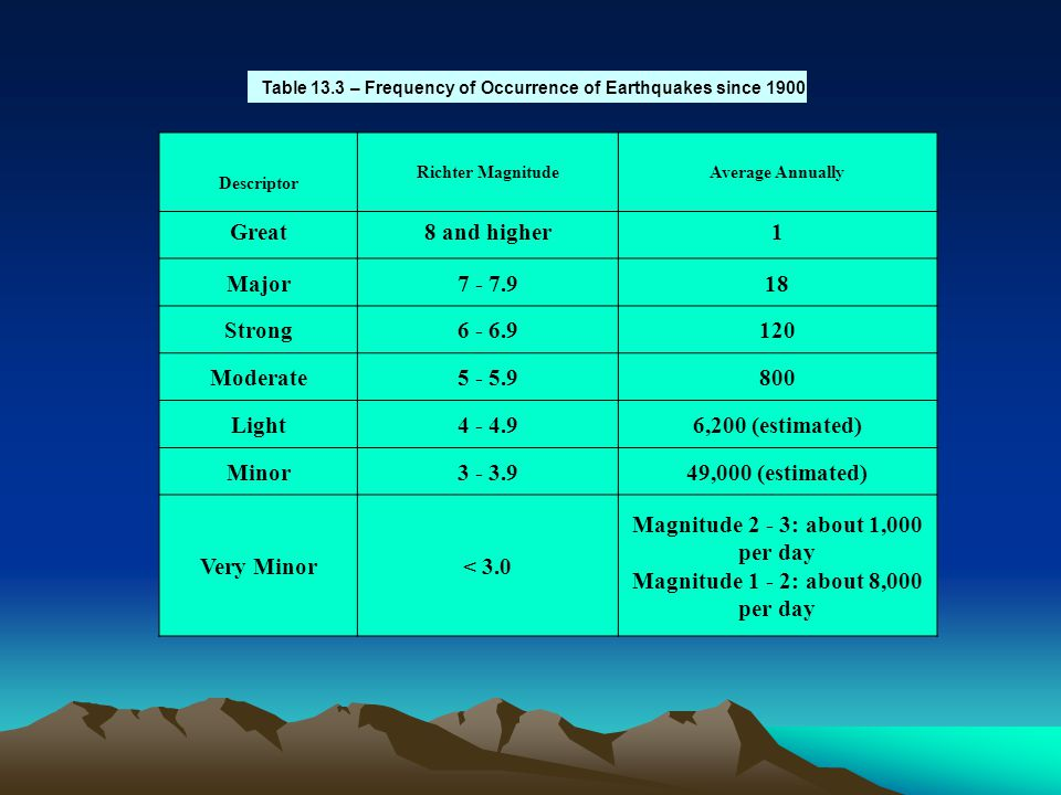 Table 13.3 – Frequency of Occurrence of Earthquakes since 1900