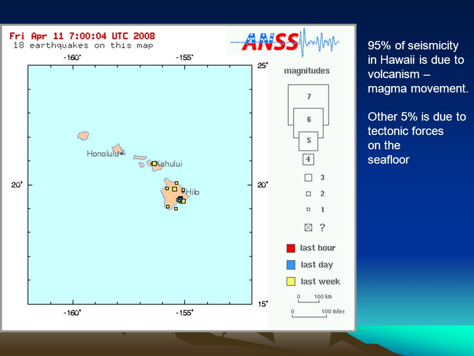 95% of seismicity in Hawaii is due to. volcanism – magma movement. Other 5% is due to. tectonic forces.