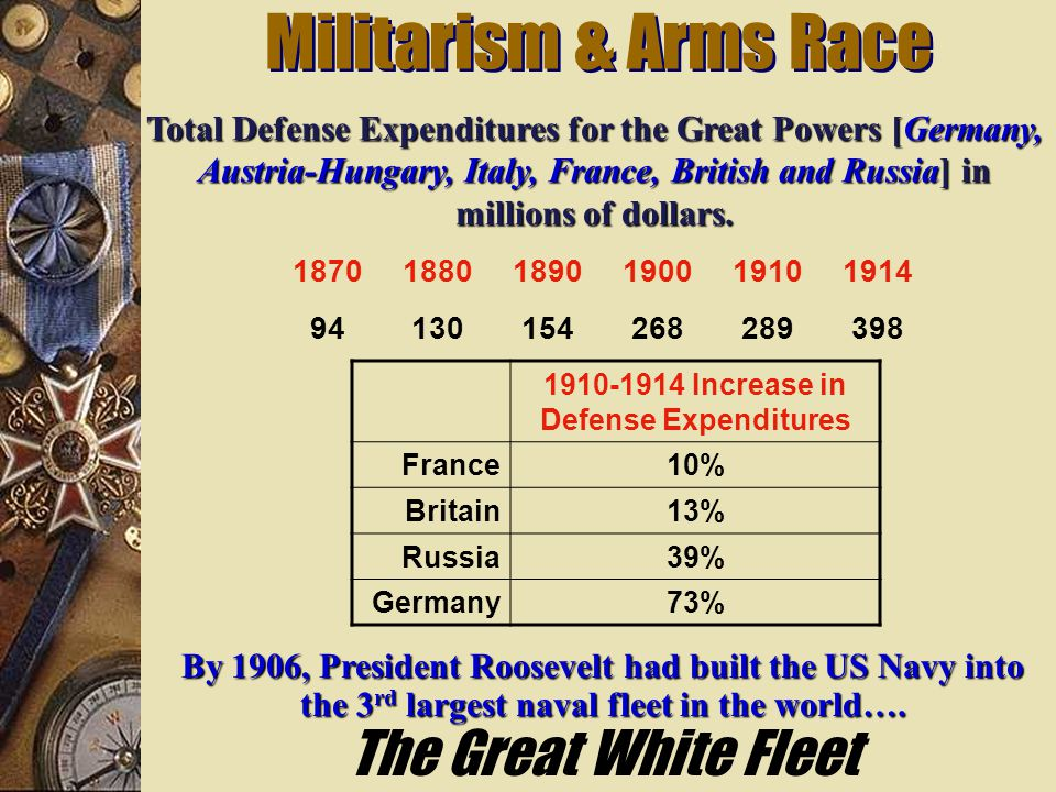 1910-1914 Increase in Defense Expenditures