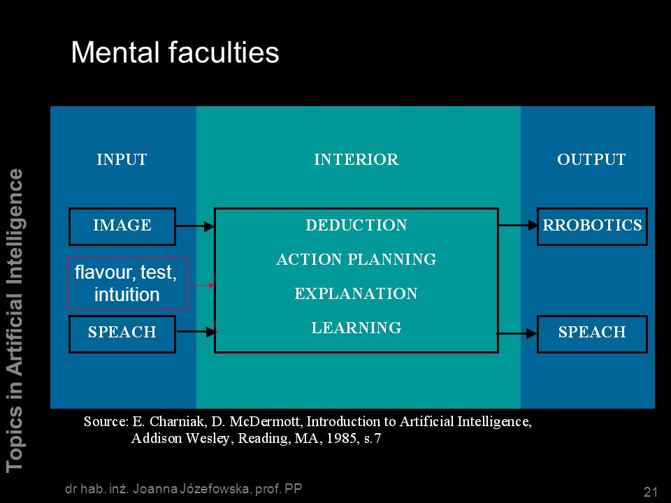 Mental faculties flavour, test, intuition