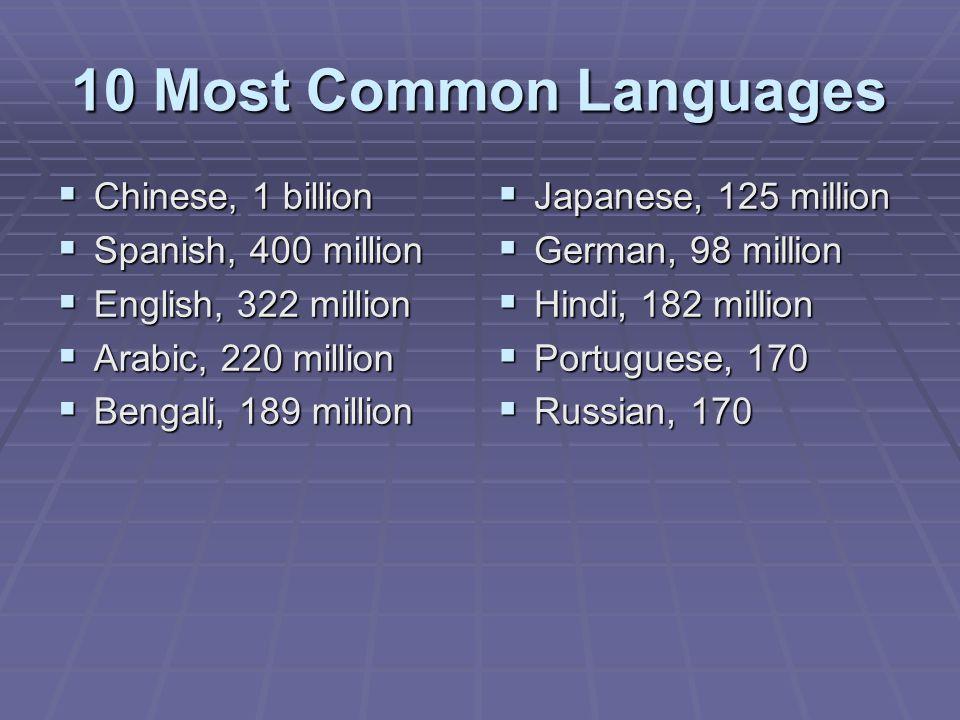 10 Most Common Languages Chinese, 1 billion Spanish, 400 million