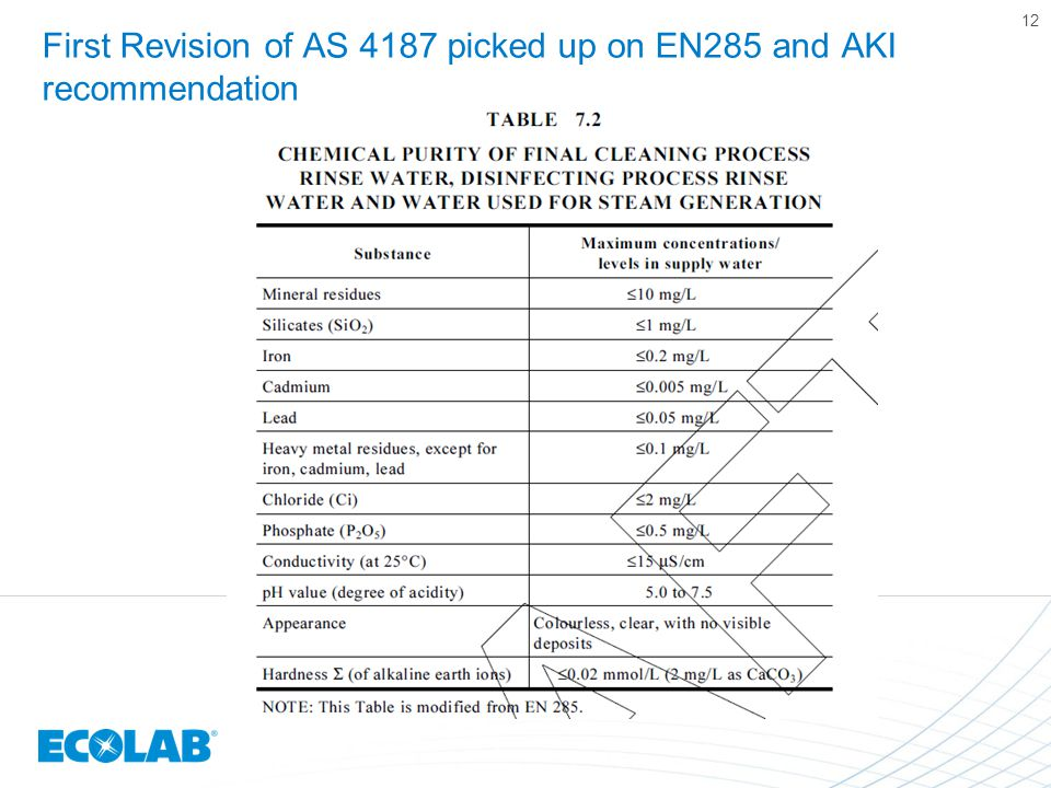 First Revision of AS 4187 picked up on EN285 and AKI recommendation