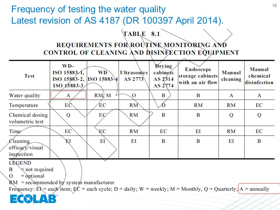 Frequency of testing the water quality Latest revision of AS 4187 (DR 100397 April 2014).