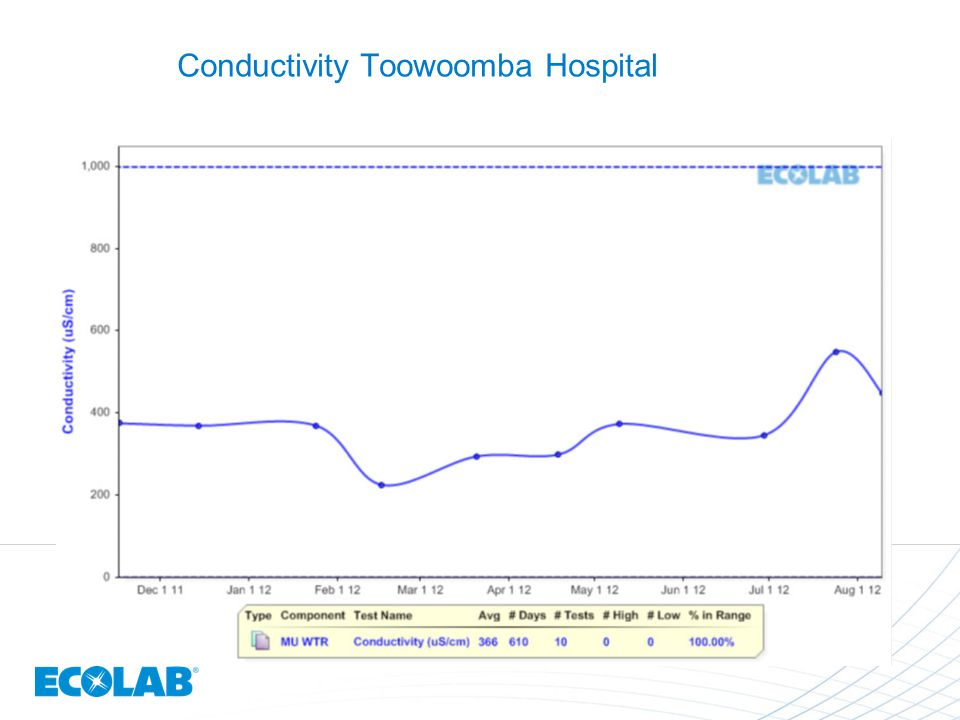 Conductivity Toowoomba Hospital