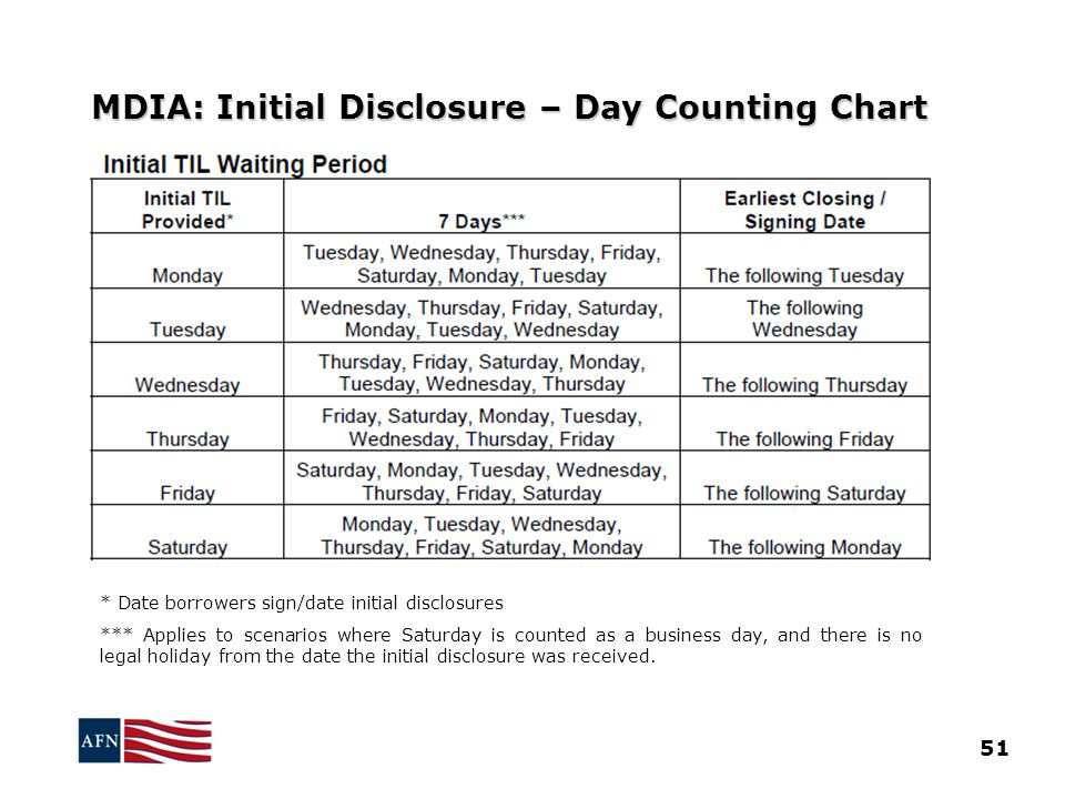 MDIA: Initial Disclosure – Day Counting Chart