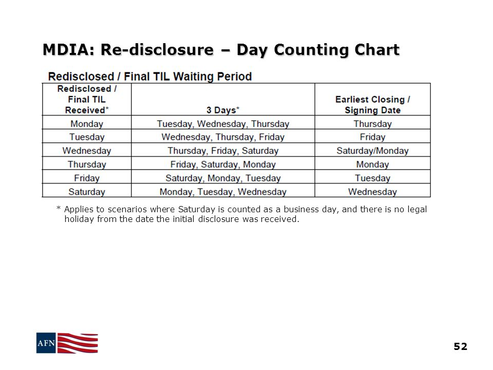 MDIA: Re-disclosure – Day Counting Chart