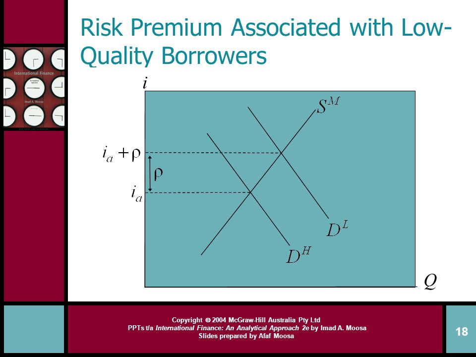 Risk Premium Associated with Low-Quality Borrowers