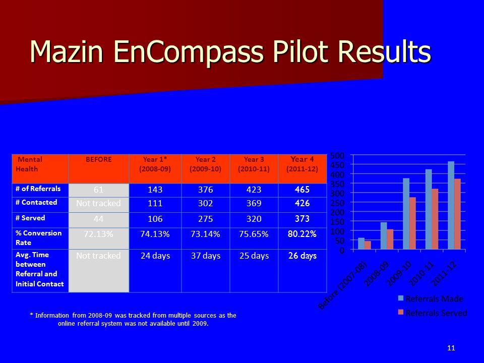 Mazin EnCompass Pilot Results