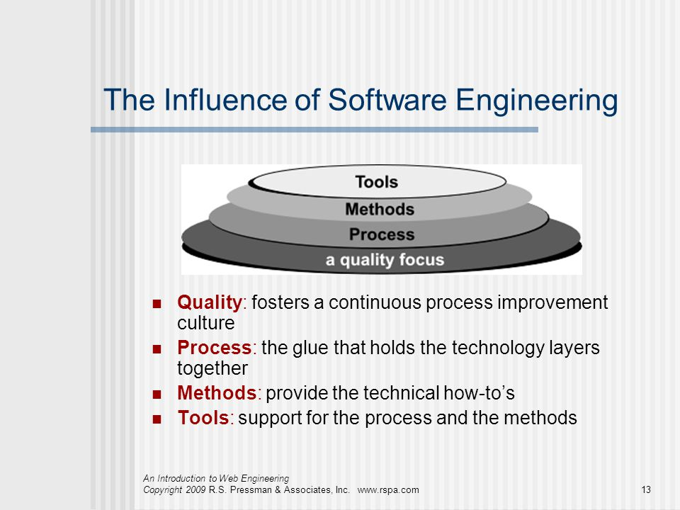 The Influence of Software Engineering
