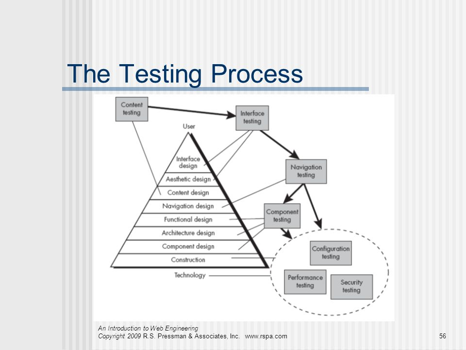 The Testing Process An Introduction to Web Engineering